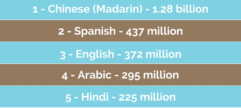 Top Most Spoken Languages In The World Golden Age - Top 10 speaking languages